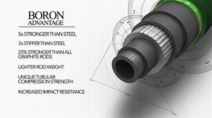 Boron III Advantage